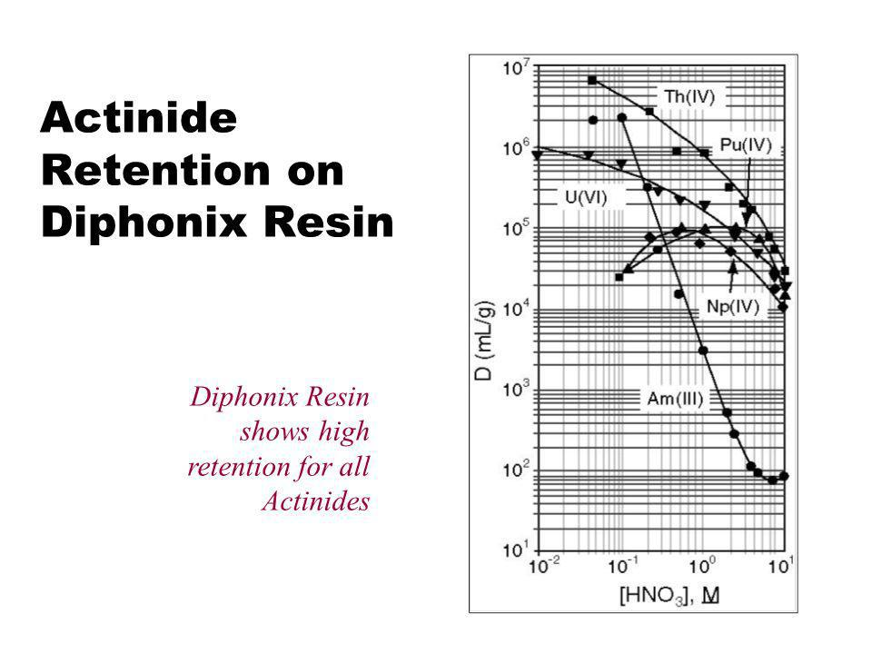 Actinide Retention on Diphonix Resin Diphonix Resin shows high retention for all Actinides