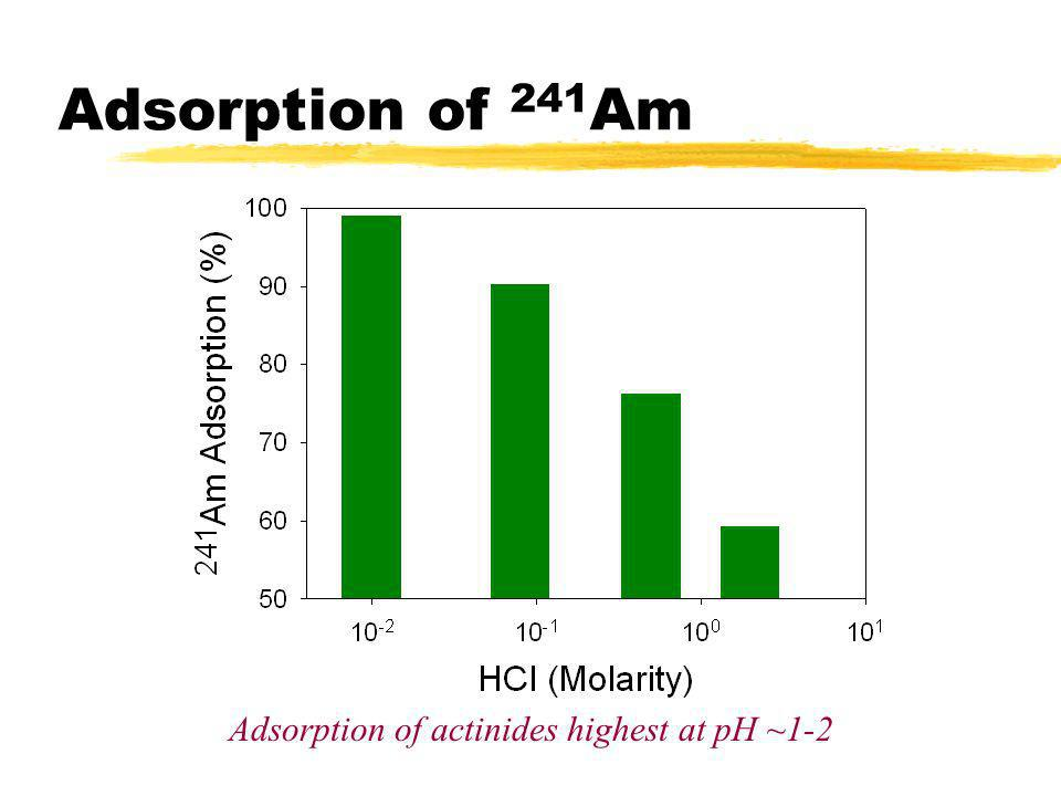 Adsorption of 241 Am Adsorption of actinides highest at pH ~1-2