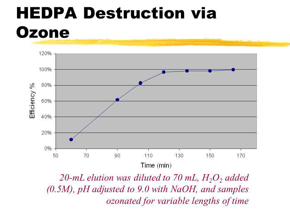 HEDPA Destruction via Ozone 20-mL elution was diluted to 70 mL, H 2 O 2 added (0.5M), pH adjusted to 9.0 with NaOH, and samples ozonated for variable