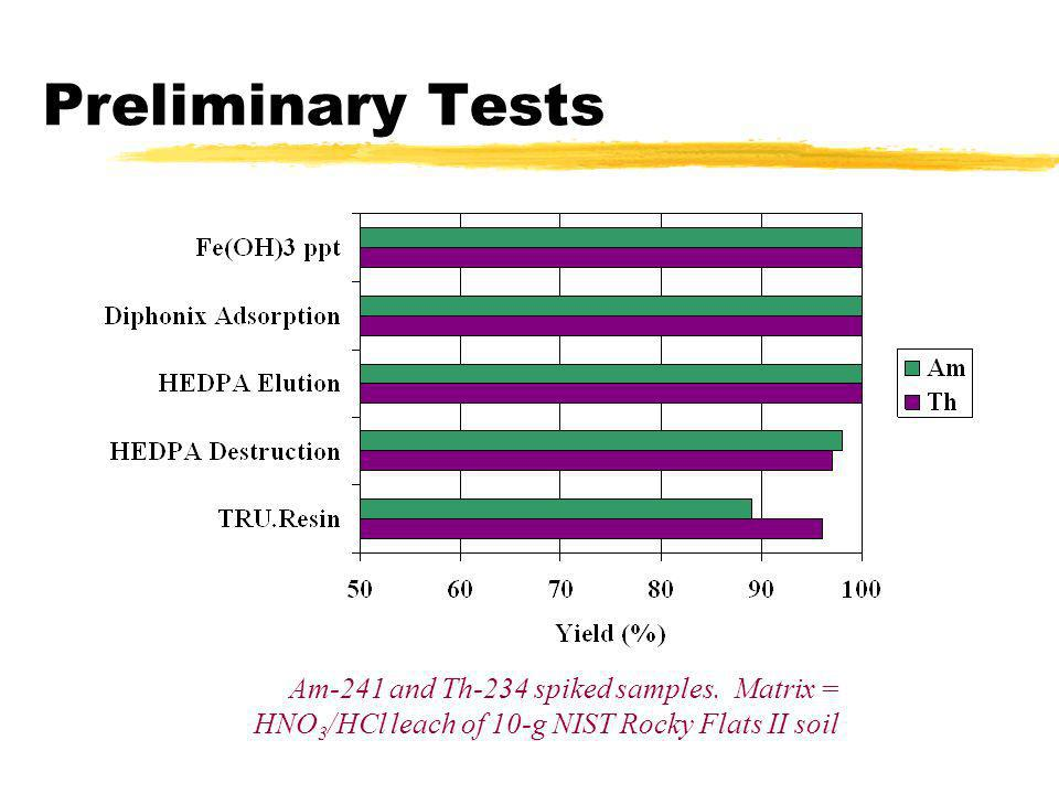 Preliminary Tests Am-241 and Th-234 spiked samples. Matrix = HNO 3 /HCl leach of 10-g NIST Rocky Flats II soil