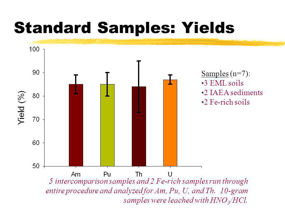 Standard Samples: Yields Samples (n=7): 3 EML soils 2 IAEA sediments 2 Fe-rich soils 5 intercomparison samples and 2 Fe-rich samples run through entir