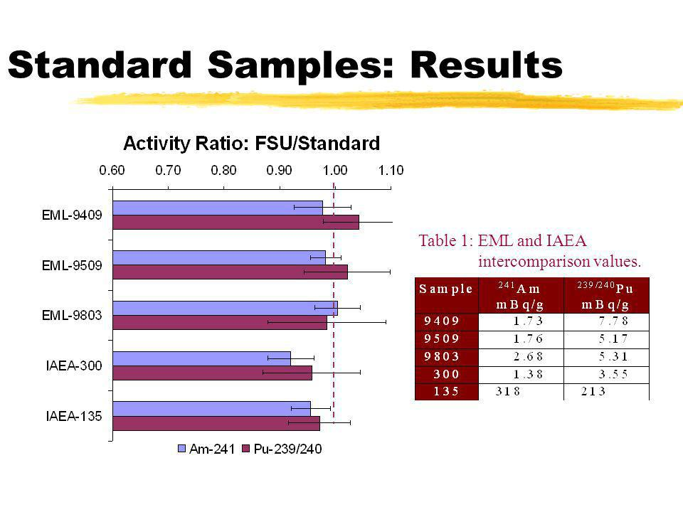 Standard Samples: Results Table 1: EML and IAEA intercomparison values.