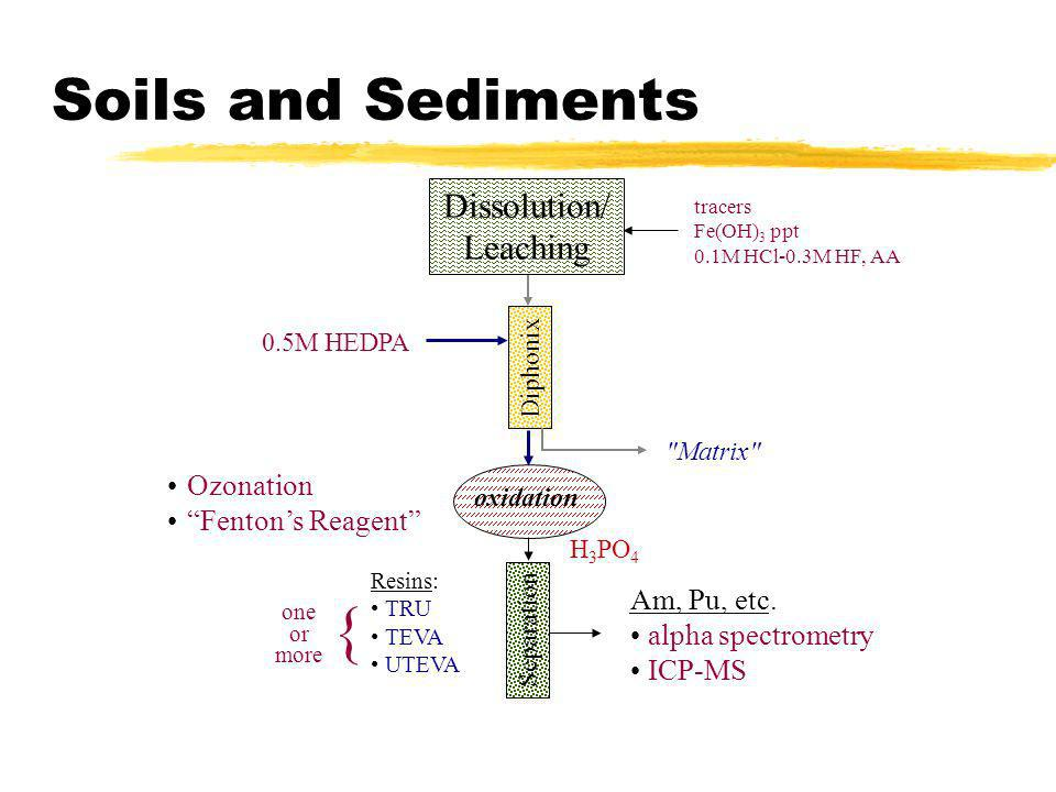 Soils and Sediments Dissolution/ Leaching Diphonix oxidation Resins: TRU TEVA UTEVA tracers Fe(OH) 3 ppt 0.1M HCl-0.3M HF, AA