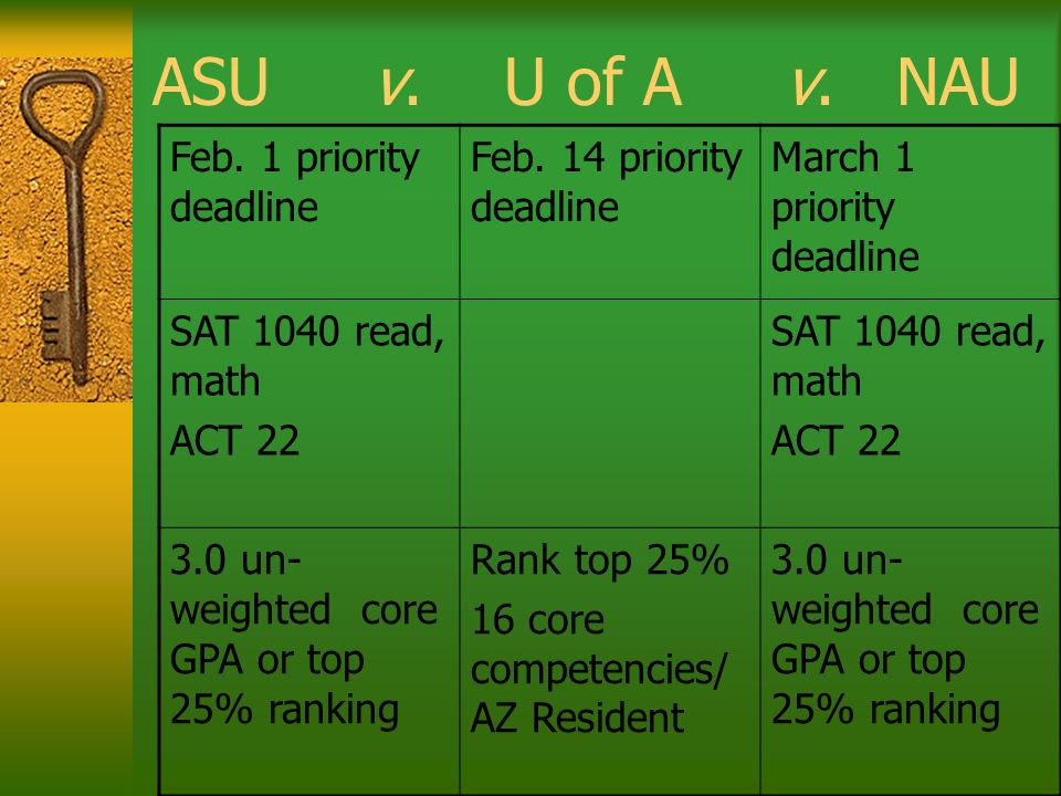 ASU v. U of A v. NAU Feb. 1 priority deadline Feb. 14 priority deadline March 1 priority deadline SAT 1040 read, math ACT 22 SAT 1040 read, math ACT 2