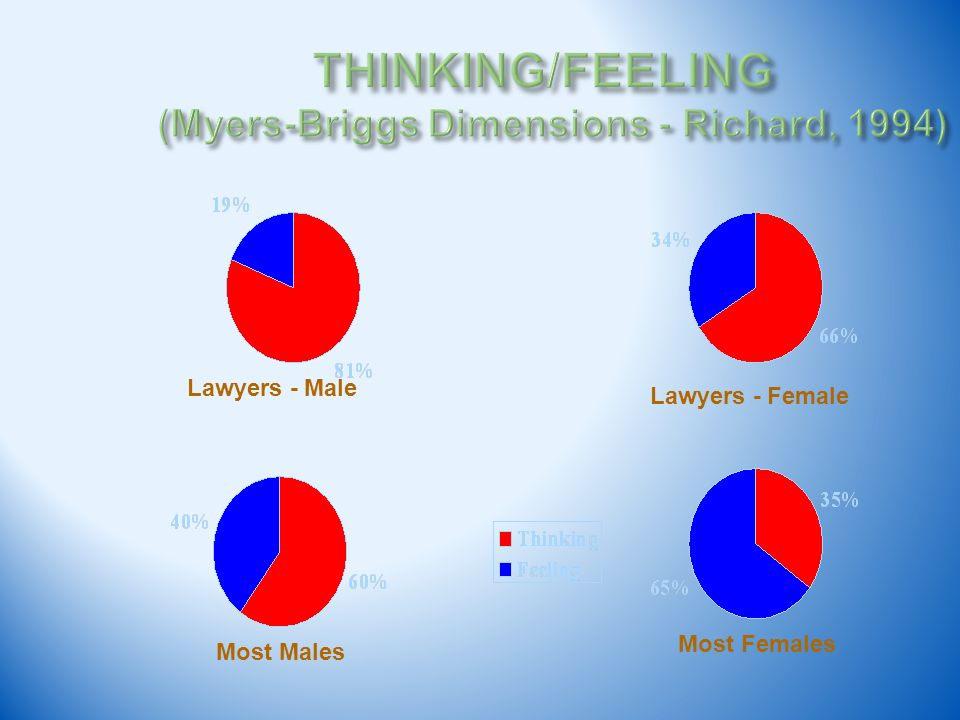 Lawyers - Male Lawyers - Female Most Males Most Females