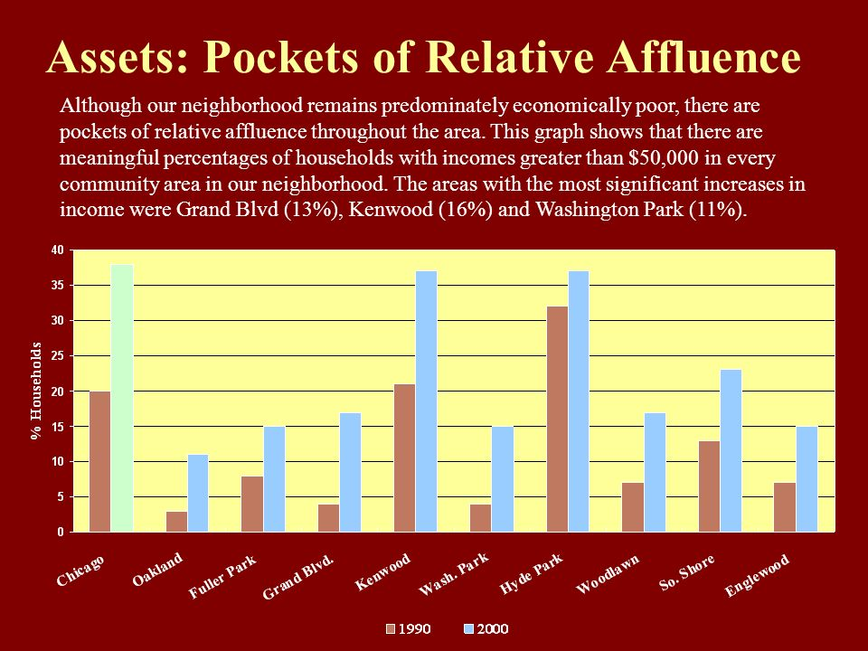 Assets: Pockets of Relative Affluence Although our neighborhood remains predominately economically poor, there are pockets of relative affluence throughout the area.