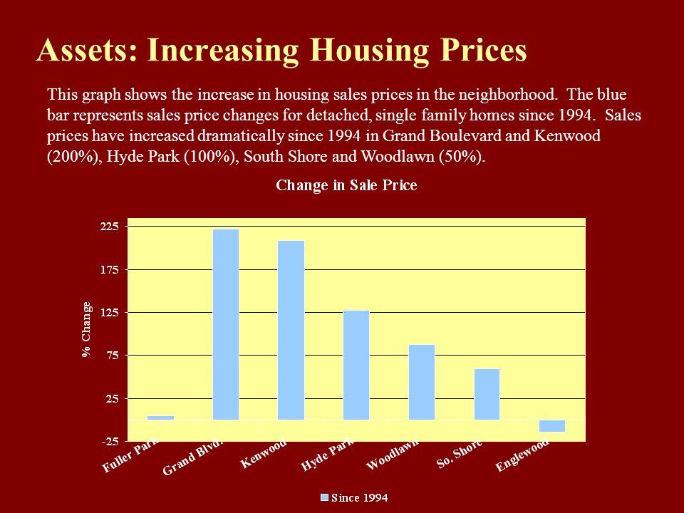 Assets: Increasing Housing Prices This graph shows the increase in housing sales prices in the neighborhood. The blue bar represents sales price chang