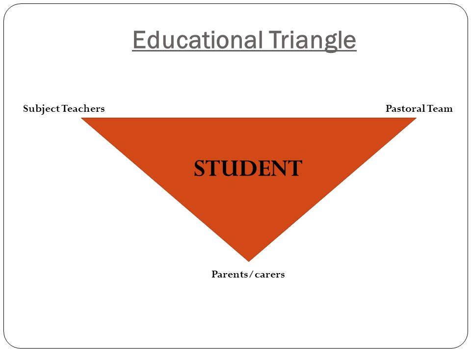 Educational Triangle Subject Teachers Parents/carers Pastoral Team STUDENT