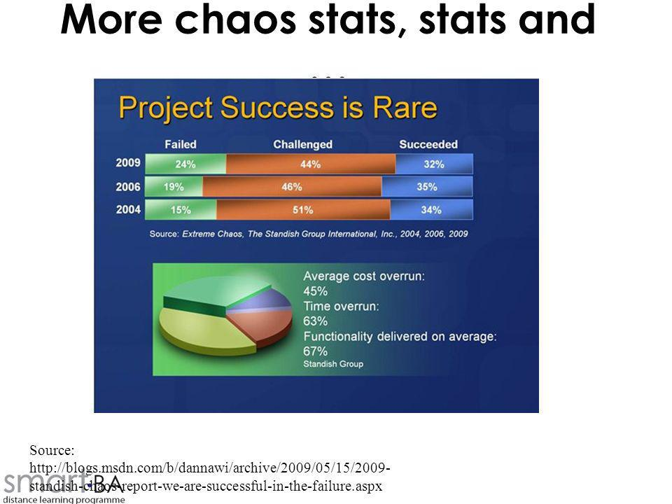 More chaos stats, stats and … Source: http://blogs.msdn.com/b/dannawi/archive/2009/05/15/2009- standish-chaos-report-we-are-successful-in-the-failure.