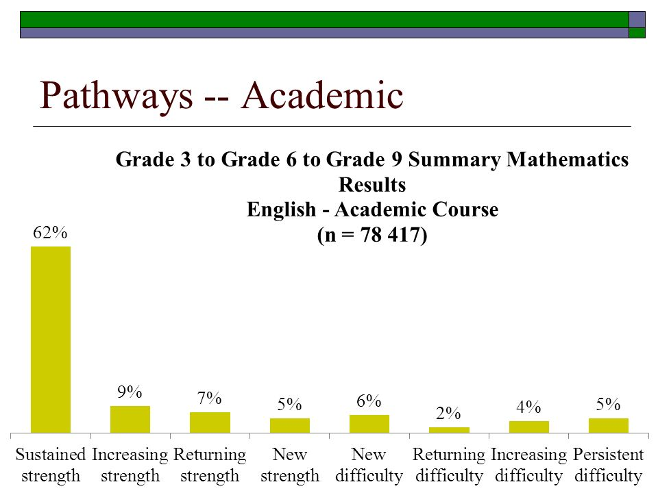 Pathways -- Academic