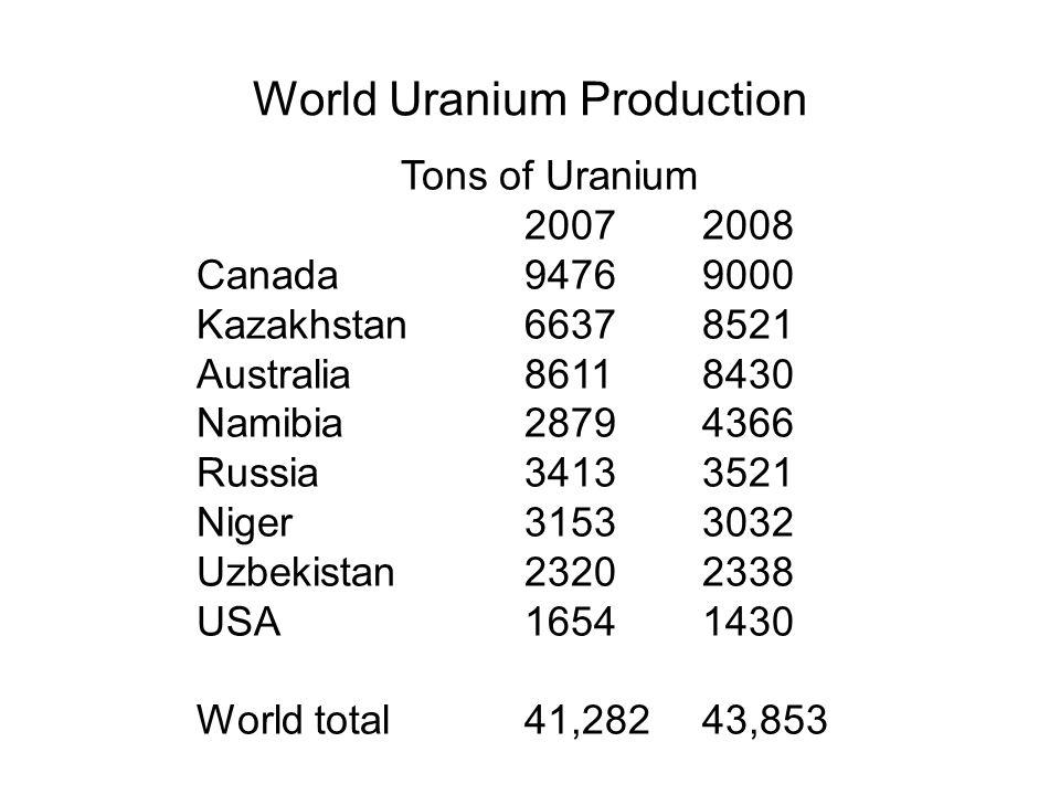 World Uranium Production Production from mines (tonnes U) Tons of Uranium 20072008 Canada94769000 Kazakhstan66378521 Australia86118430 Namibia28794366 Russia 34133521 Niger31533032 Uzbekistan23202338 USA16541430 World total41,28243,853