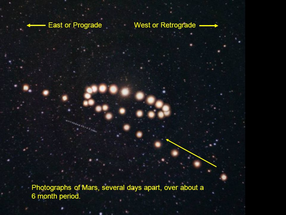 Photographs of Mars, several days apart, over about a 6 month period. East or ProgradeWest or Retrograde