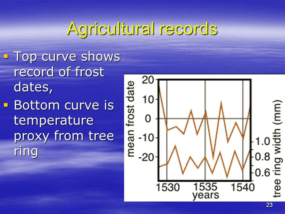 23 Agricultural records Top curve shows record of frost dates, Top curve shows record of frost dates, Bottom curve is temperature proxy from tree ring Bottom curve is temperature proxy from tree ring
