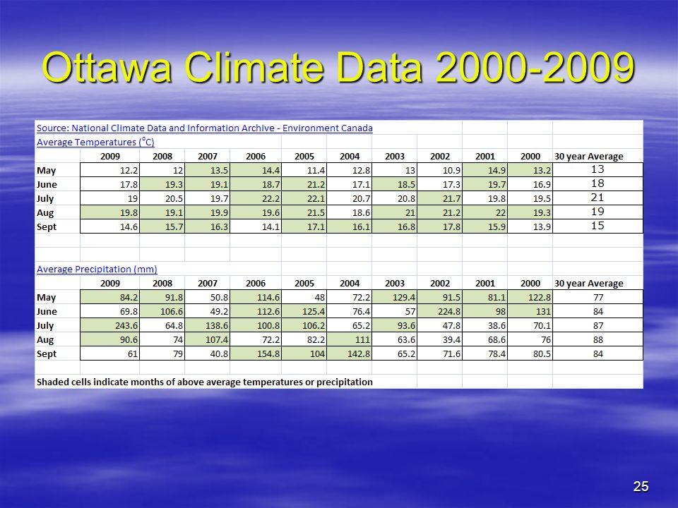 Ottawa Climate Data 2000-2009 25