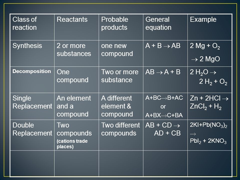 Class of reaction ReactantsProbable products General equation Example Synthesis2 or more substances one new compound A + B AB 2 Mg + O 2 2 MgO Decomposition One compound Two or more substance AB A + B2 H 2 O 2 H 2 + O 2 Single Replacement An element and a compound A different element & compound A+BC B+AC or A+BX C+BA Zn + 2HCl ZnCl 2 + H 2 Double Replacement Two compounds (cations trade places) Two different compounds AB + CD AD + CB 2KI+Pb(NO 3 ) 2 PbI 2 + 2KNO 3