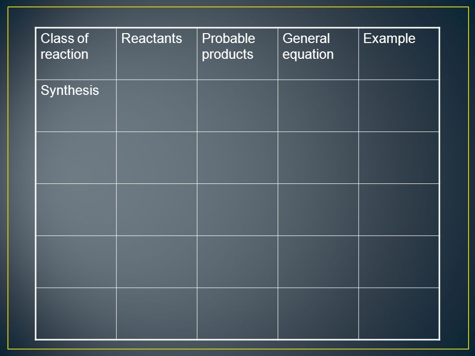 Class of reaction ReactantsProbable products General equation Example Synthesis