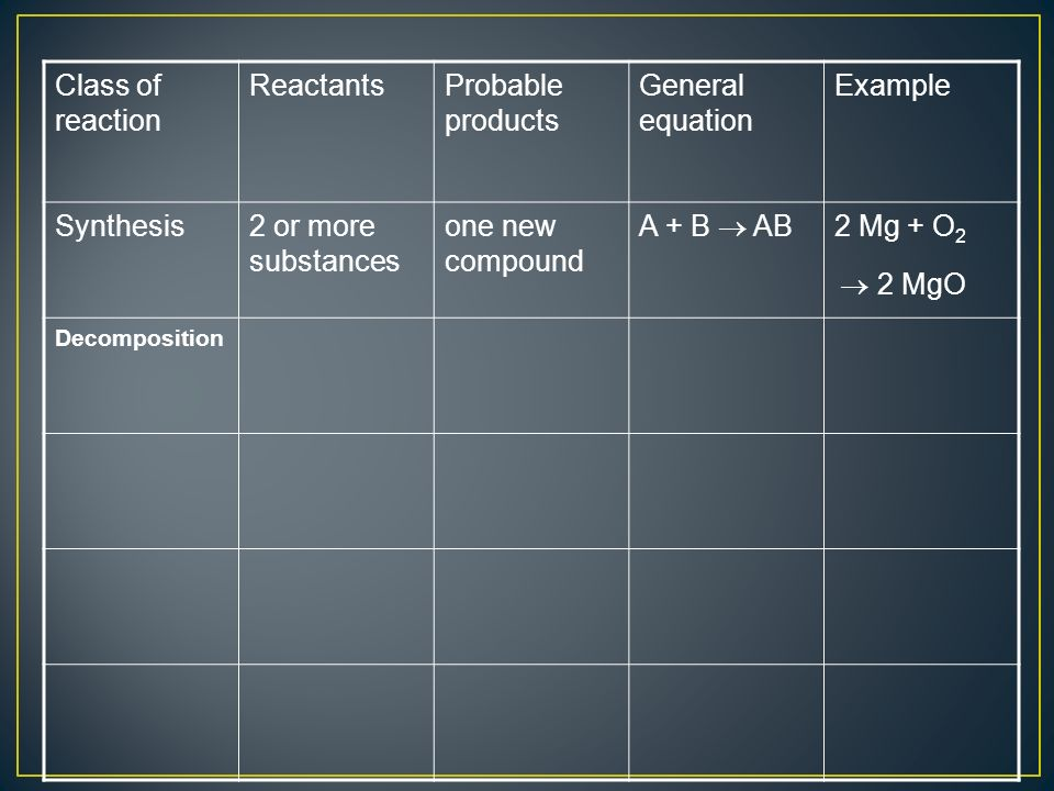 Class of reaction ReactantsProbable products General equation Example Synthesis2 or more substances one new compound A + B AB 2 Mg + O 2 2 MgO Decomposition