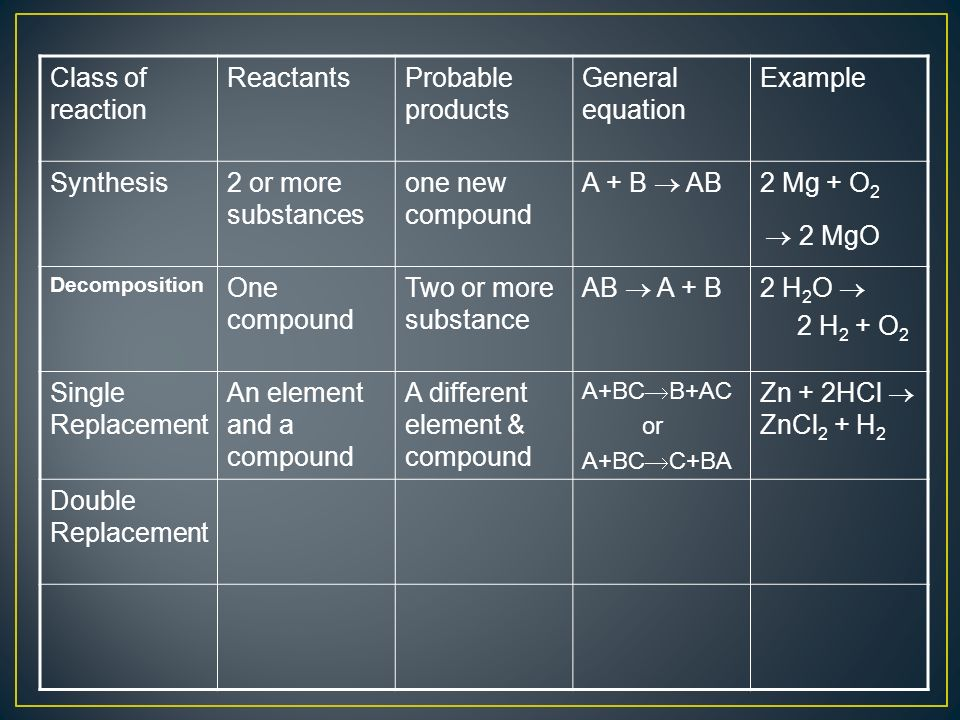 Class of reaction ReactantsProbable products General equation Example Synthesis2 or more substances one new compound A + B AB 2 Mg + O 2 2 MgO Decomposition One compound Two or more substance AB A + B2 H 2 O 2 H 2 + O 2 Single Replacement An element and a compound A different element & compound A+BC B+AC or A+BC C+BA Zn + 2HCl ZnCl 2 + H 2 Double Replacement