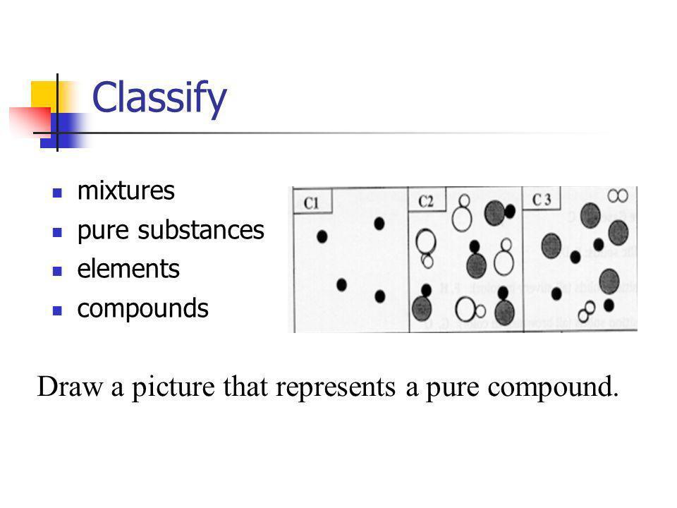 Classify mixtures pure substances elements compounds Draw a picture that represents a pure compound.