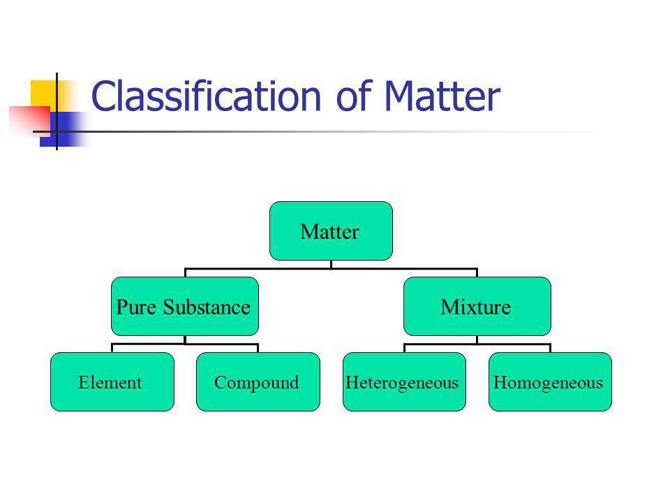 Classification of Matter Matter Pure SubstanceMixture ElementCompoundHeterogeneousHomogeneous