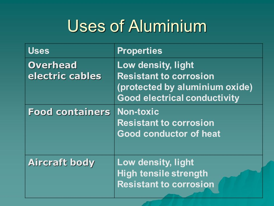 Uses of Aluminium UsesProperties Overhead electric cables Low density, light Resistant to corrosion (protected by aluminium oxide) Good electrical con