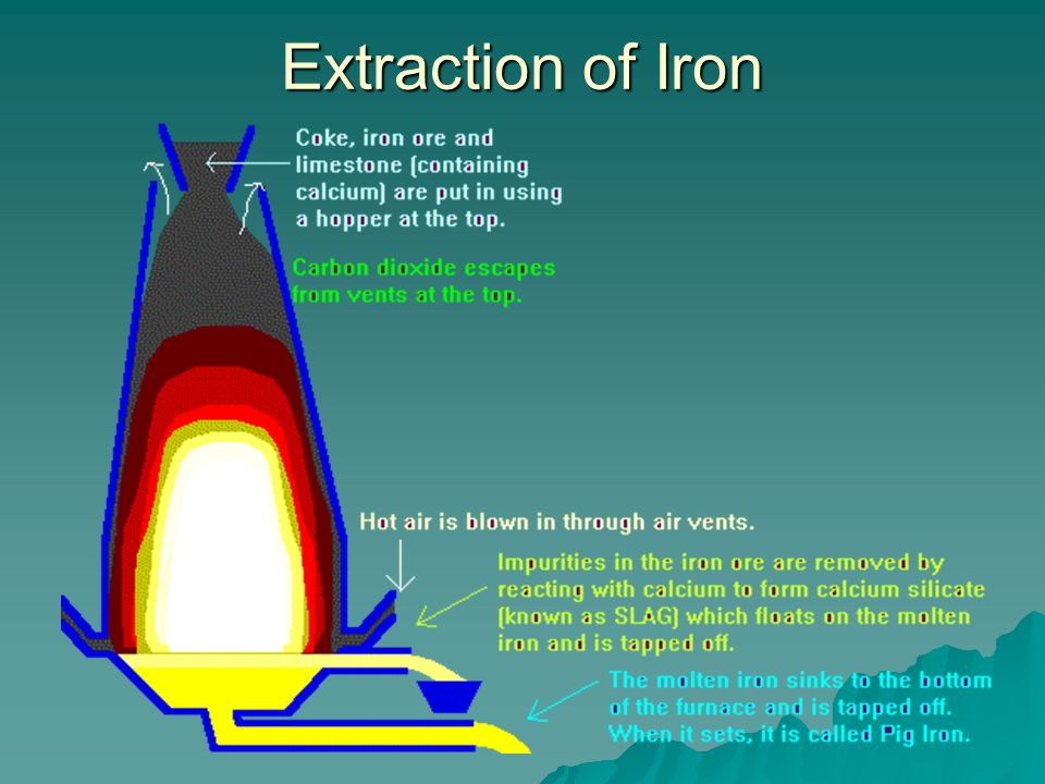 Extraction of Aluminium At the cathode, At the cathode, – –Al 3+ gains 3 electrons from the cathode to form molten aluminium, which is tapped off – –Al 3+ (l) + 3e - Al (l) At the anode, – –O 2- loses 2 electrons to the anode to form oxygen – –2O 2- (l) O 2 (g) + 4e - – –Oxygen released attacks carbon anode, to form Carbon monoxide/dioxide.
