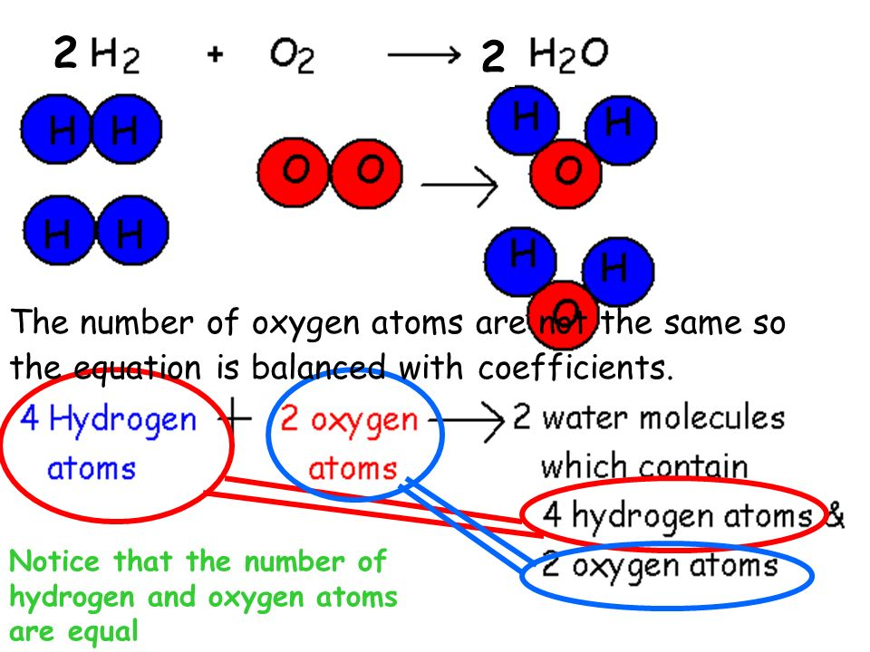 2 Notice that the number of hydrogen and oxygen atoms are equal 2 The number of oxygen atoms are not the same so the equation is balanced with coeffic