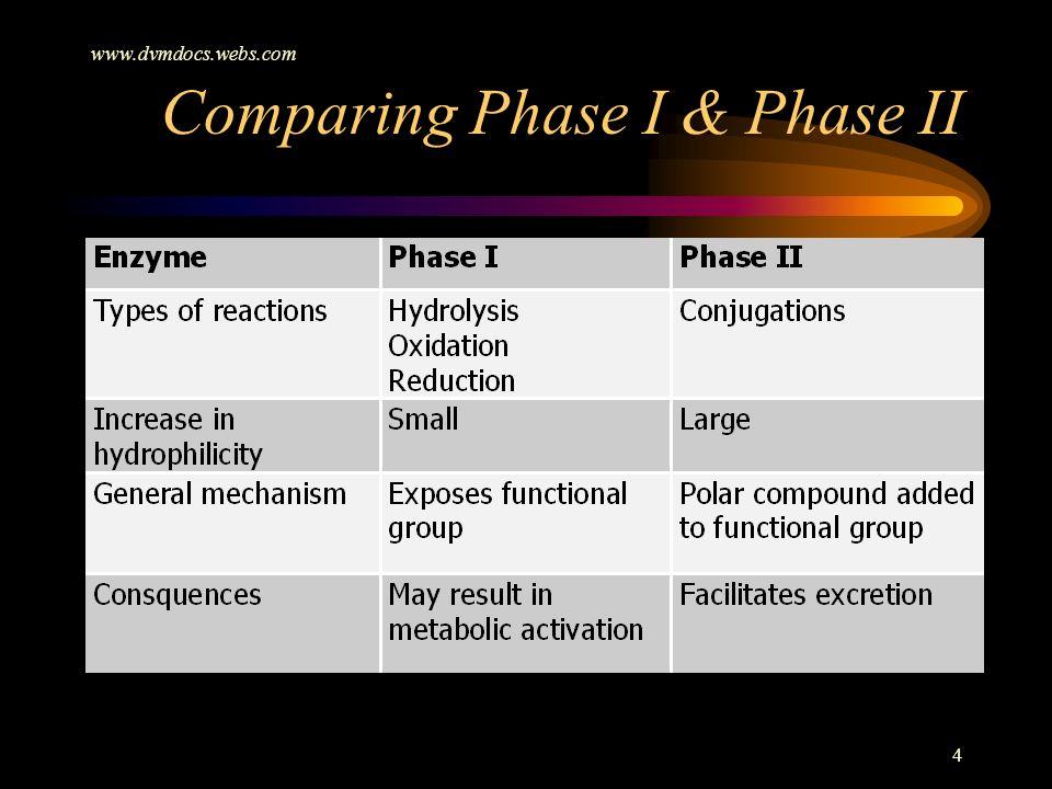 www.dvmdocs.webs.com 4 Comparing Phase I & Phase II