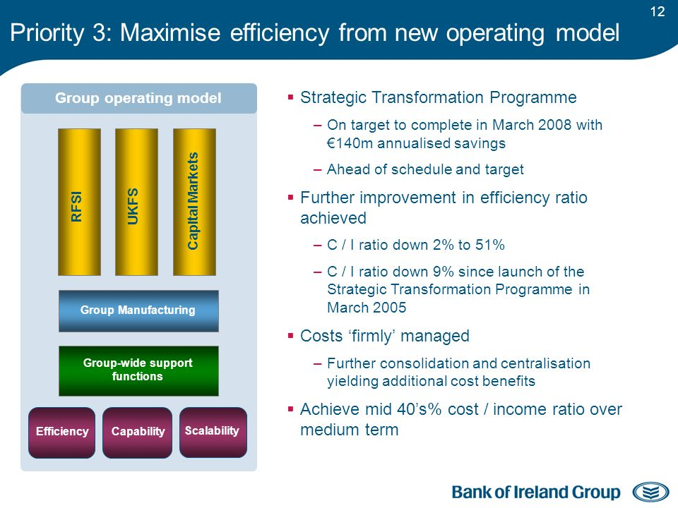 12 Group Manufacturing Group-wide support functions RFSI UKFS Capital Markets Capability Scalability Efficiency Group operating model Strategic Transformation Programme –On target to complete in March 2008 with 140m annualised savings –Ahead of schedule and target Further improvement in efficiency ratio achieved –C / I ratio down 2% to 51% –C / I ratio down 9% since launch of the Strategic Transformation Programme in March 2005 Costs firmly managed –Further consolidation and centralisation yielding additional cost benefits Achieve mid 40s% cost / income ratio over medium term Priority 3: Maximise efficiency from new operating model