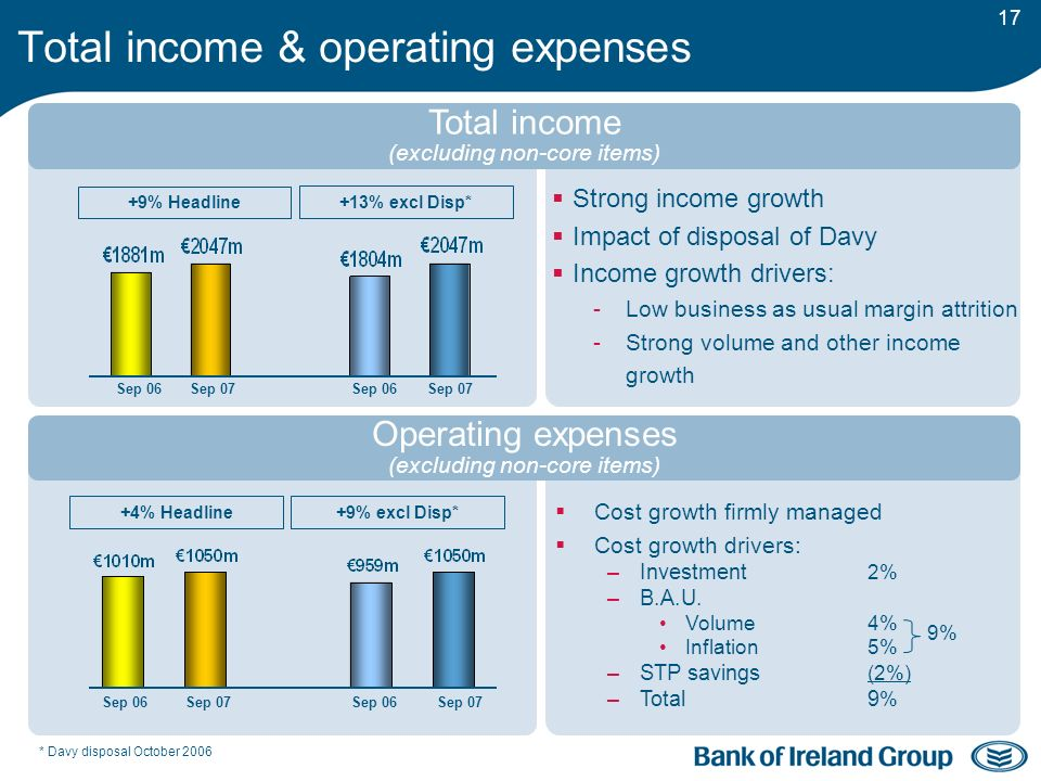 17 Cost growth firmly managed Cost growth drivers: –Investment 2% –B.A.U.