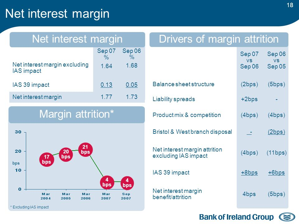18 Net interest margin Net interest margin excluding IAS impact Sep 07 % 1.64 Sep 06 % 1.68 IAS 39 impact0.130.05 Net interest margin1.771.73 Sep 07 vs Sep 06 vs Sep 05 Balance sheet structure(2bps)(5bps) Liability spreads+2bps- Product mix & competition(4bps) Bristol & West branch disposal -(2bps) Net interest margin attrition excluding IAS impact (4bps)(11bps) IAS 39 impact+8bps+6bps Net interest margin benefit/attrition 4bps(5bps) bps 20 bps 17 bps 21 bps Net interest margin Margin attrition* Drivers of margin attrition 4 bps 4 bps * Excluding IAS impact