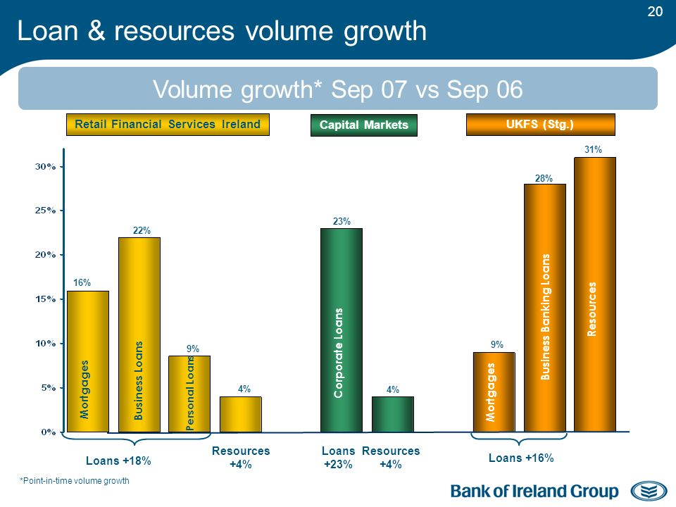 20 Loan & resources volume growth Retail Financial Services Ireland Capital Markets UKFS (Stg.) 31% 22% 9% 4% 23% 9% 28% 16% Mortgages Business Loans Personal Loans Resources +4% Corporate Loans Mortgages Business Banking Loans Resources 4% Loans +16% Loans +18% Volume growth* Sep 07 vs Sep 06 Resources +4% Loans +23% *Point-in-time volume growth