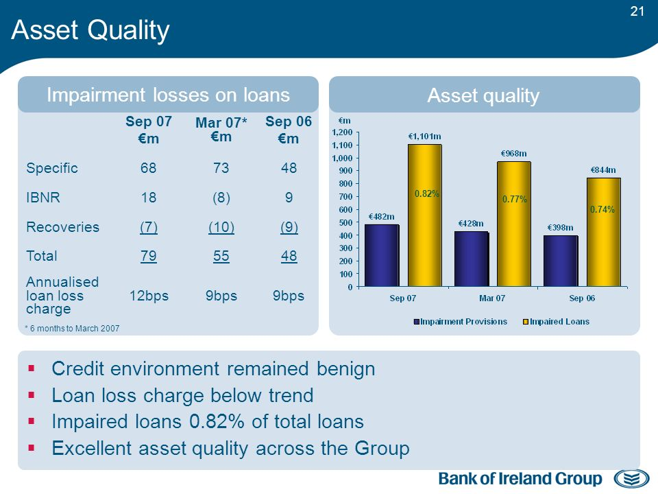 21 Asset Quality Credit environment remained benign Loan loss charge below trend Impaired loans 0.82% of total loans Excellent asset quality across the Group Sep 07 m Mar 07* m Sep 06 m Specific687348 IBNR18(8)9 Recoveries(7)(10)(9) Total795548 Annualised loan loss charge 12bps9bps Impairment losses on loans Asset quality * 6 months to March 2007 0.82% 0.77% 0.74%