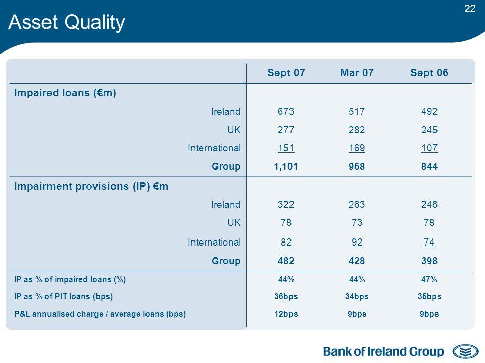 22 Asset Quality Sept 07Mar 07Sept 06 Impaired loans (m) Ireland673517492 UK277282245 International151169107 Group1,101968844 Impairment provisions (IP) m Ireland322263246 UK78737878 International82927474 Group482428398 IP as % of impaired loans (%)44% 47% IP as % of PIT loans (bps)36bps34bps35bps P&L annualised charge / average loans (bps)12bps9bps
