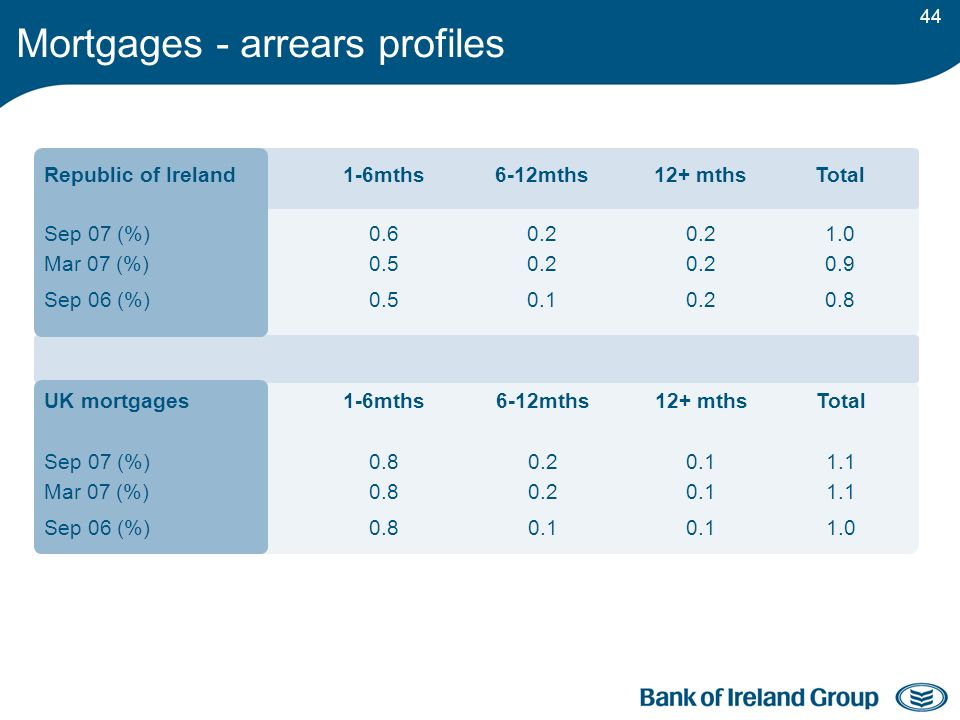 44 Mortgages - arrears profiles Republic of Ireland1-6mths6-12mths12+ mthsTotal Sep 07 (%) Mar 07 (%) 0.6 0.5 0.2 1.0 0.9 Sep 06 (%)0.50.10.20.8 UK mortgages1-6mths6-12mths12+ mthsTotal Sep 07 (%) Mar 07 (%) 0.8 0.2 0.1 1.1 Sep 06 (%)0.80.1 1.0