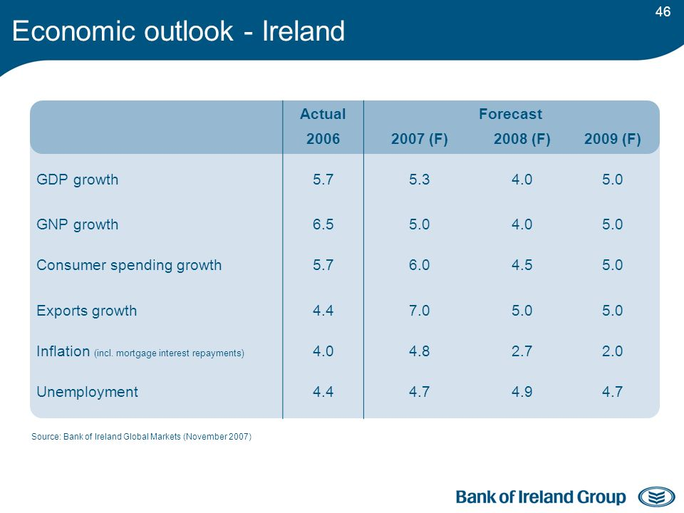 46 Source: Bank of Ireland Global Markets (November 2007) ActualForecast 20062007 (F)2008 (F)2009 (F) GDP growth5.75.34.05.0 GNP growth6.55.04.05.0 Consumer spending growth5.76.04.55.0 Exports growth4.47.05.0 Inflation (incl.