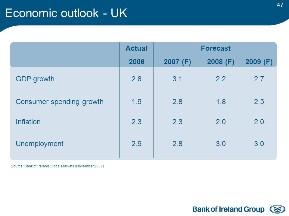 47 Source: Bank of Ireland Global Markets (November 2007) ActualForecast 20062007 (F)2008 (F)2009 (F) GDP growth2.83.12.22.7 Consumer spending growth1.92.81.82.5 Inflation2.3 2.0 Unemployment2.92.83.0 Economic outlook - UK