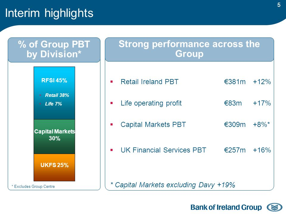 5 Interim highlights UKFS 25% Capital Markets 30% RFSI 45% Retail 38% Life 7% Retail Ireland PBT 381m +12% Life operating profit 83m+17% Capital Markets PBT 309m+8%* UK Financial Services PBT 257m+16% Strong performance across the Group % of Group PBT by Division* * Capital Markets excluding Davy +19% * Excludes Group Centre