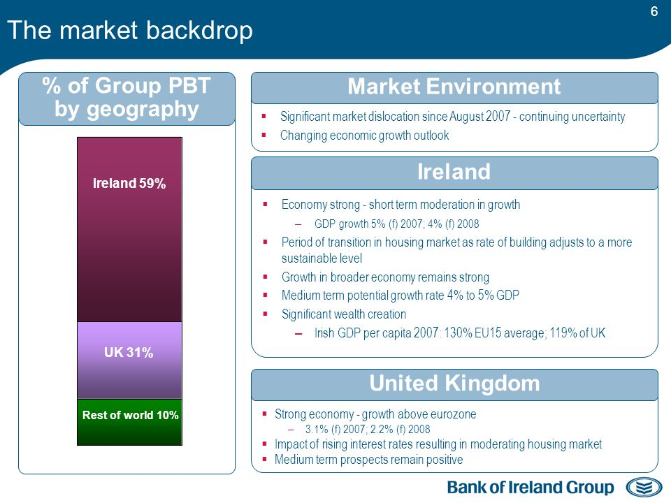 6 The market backdrop UK 31% Rest of world 10% Ireland 59% Economy strong - short term moderation in growth – GDP growth 5% (f) 2007; 4% (f) 2008 Period of transition in housing market as rate of building adjusts to a more sustainable level Growth in broader economy remains strong Medium term potential growth rate 4% to 5% GDP Significant wealth creation – Irish GDP per capita 2007: 130% EU15 average; 119% of UK Ireland Strong economy - growth above eurozone – 3.1% (f) 2007; 2.2% (f) 2008 Impact of rising interest rates resulting in moderating housing market Medium term prospects remain positive United Kingdom % of Group PBT by geography Significant market dislocation since August 2007 - continuing uncertainty Changing economic growth outlook Market Environment