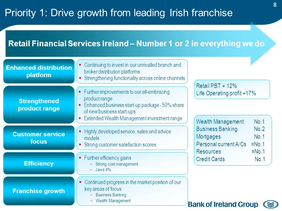 8 Priority 1: Drive growth from leading Irish franchise Retail Financial Services Ireland – Number 1 or 2 in everything we do Strengthened product range Continuing to invest in our unrivalled branch and broker distribution platforms Strengthening functionality across online channels Further improvements to our all-embracing product range Enhanced business start-up package - 50% share of new business start-ups Extended Wealth Management investment range Highly developed service, sales and advice models Strong customer satisfaction scores Wealth Management No.1 Business Banking No.2 Mortgages No.1 Personal current A/Cs =No.1 Resources =No.1 Credit Cards No.1 Retail PBT + 12% Life Operating profit +17% Further efficiency gains –Strong cost management –Jaws 4% Continued progress in the market position of our key areas of focus: –Business Banking –Wealth Management Customer service focus Efficiency Franchise growth Enhanced distribution platform