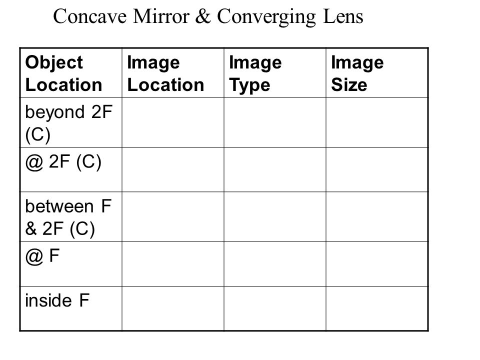 Concave Mirror & Converging Lens Object Location Image Location Image Type Image Size beyond 2F (C) @ 2F (C) between F & 2F (C) @ F inside F