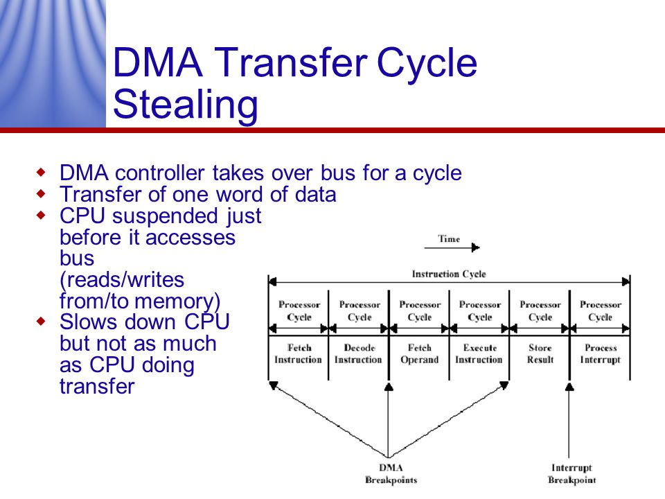 DMA Transfer Cycle Stealing DMA controller takes over bus for a cycle Transfer of one word of data CPU suspended just before it accesses bus (reads/wr