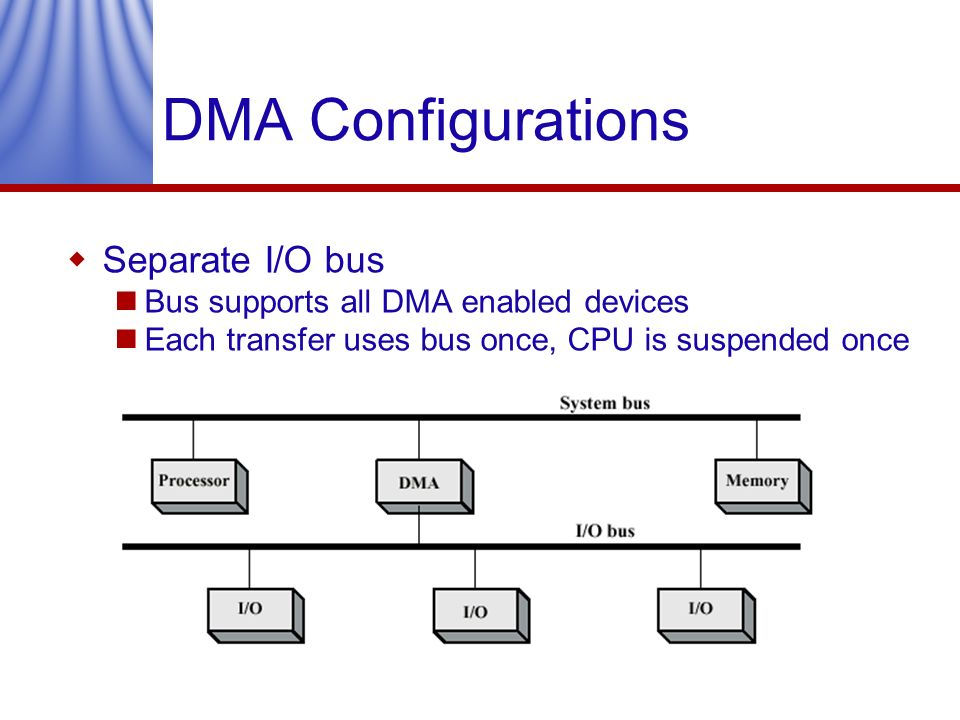DMA Configurations Separate I/O bus Bus supports all DMA enabled devices Each transfer uses bus once, CPU is suspended once