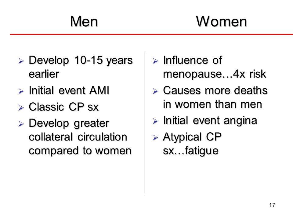 17 MenWomen MenWomen Develop 10-15 years earlier Develop 10-15 years earlier Initial event AMI Initial event AMI Classic CP sx Classic CP sx Develop g