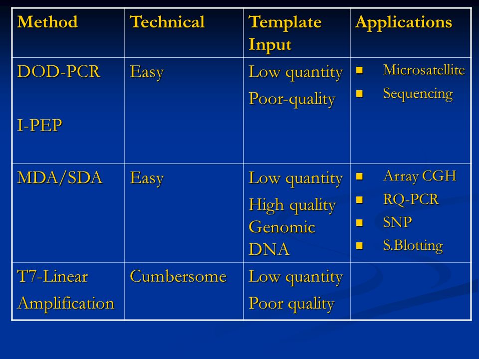 MethodTechnical Template Input Applications DOD-PCRI-PEPEasy Low quantity Poor-quality Microsatellite Microsatellite Sequencing Sequencing MDA/SDAEasy