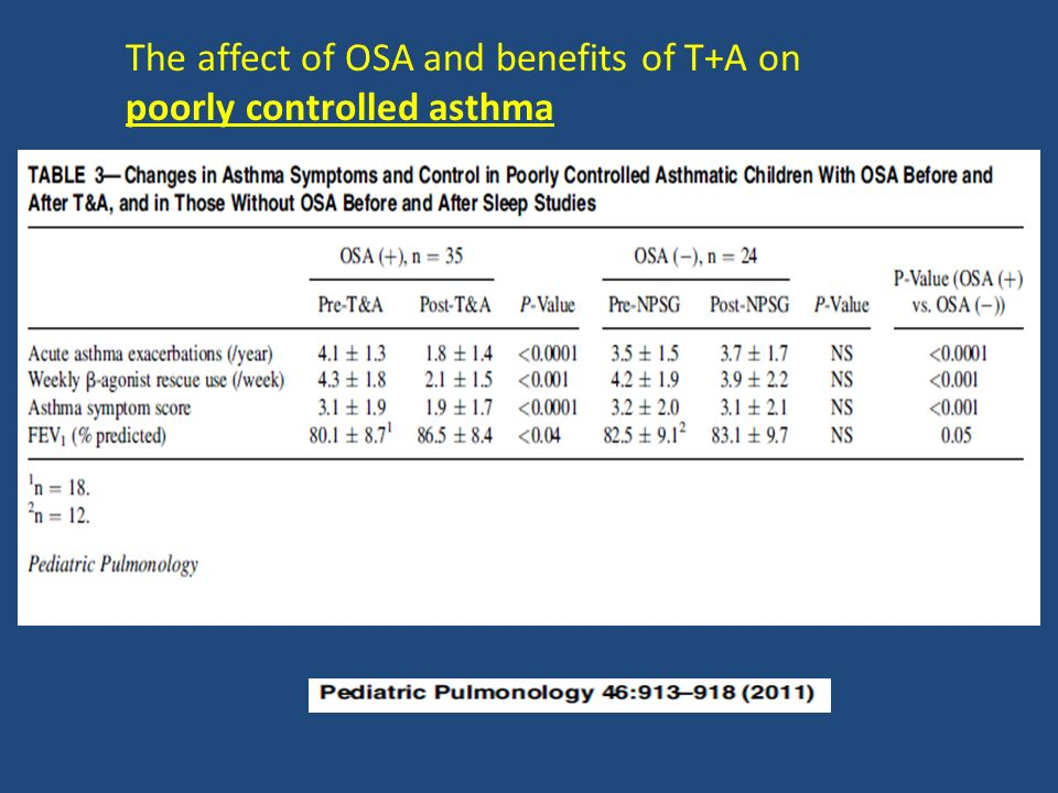 The affect of OSA and benefits of T+A on poorly controlled asthma
