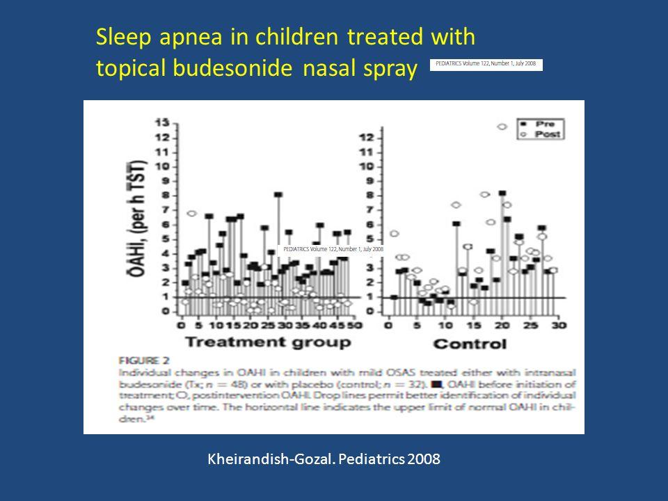 Kheirandish-Gozal. Pediatrics 2008 Sleep apnea in children treated with topical budesonide nasal spray