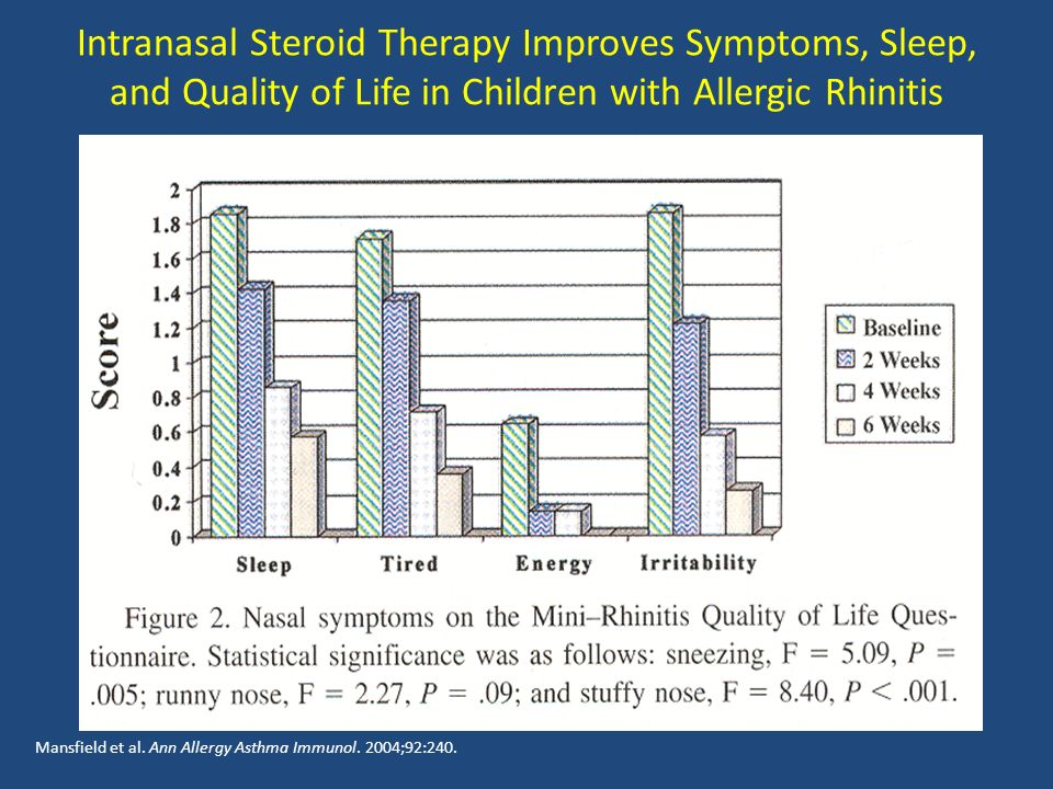 Intranasal Steroid Therapy Improves Symptoms, Sleep, and Quality of Life in Children with Allergic Rhinitis Mansfield et al.