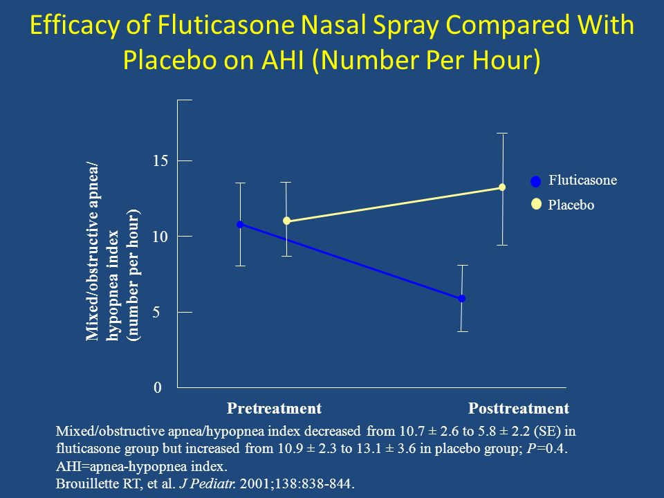 Mixed/obstructive apnea/hypopnea index decreased from 10.7 ± 2.6 to 5.8 ± 2.2 (SE) in fluticasone group but increased from 10.9 ± 2.3 to 13.1 ± 3.6 in placebo group; P=0.4.