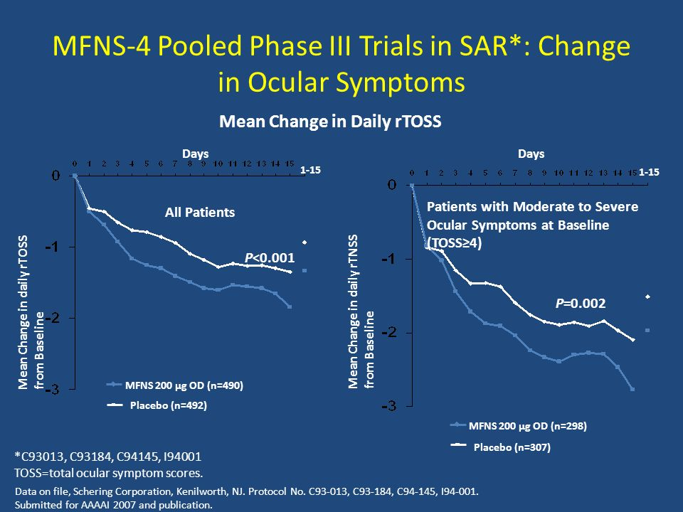 MFNS-4 Pooled Phase III Trials in SAR*: Change in Ocular Symptoms Data on file, Schering Corporation, Kenilworth, NJ.